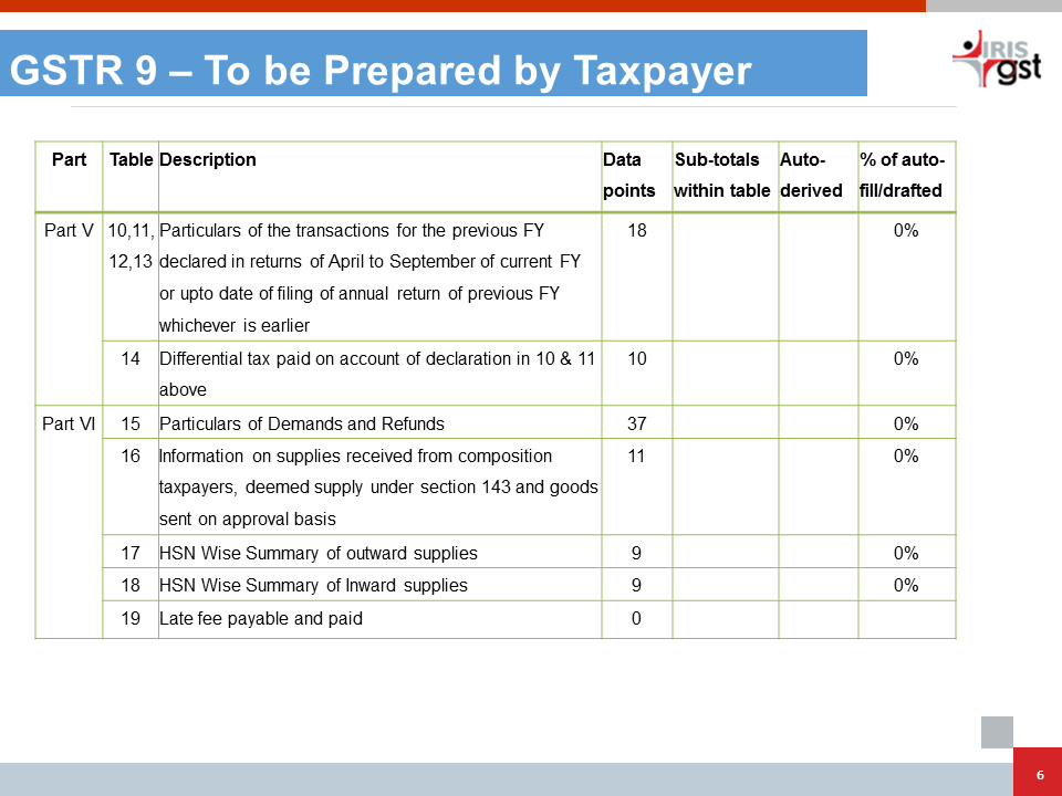 GSTR 9 Table Explaination