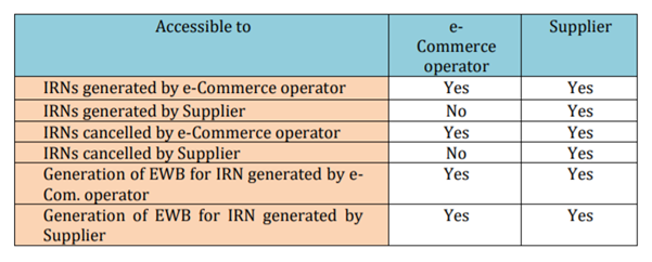IRNs generated by e-Commerce operator and Supplier