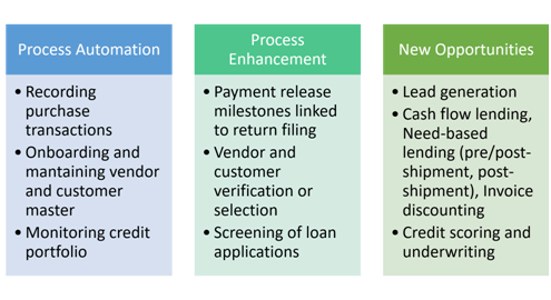 Emerging Use Cases