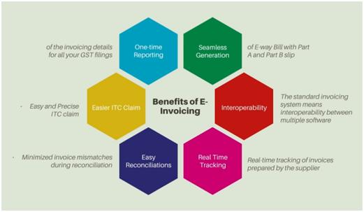 benefits-of-einvoicing